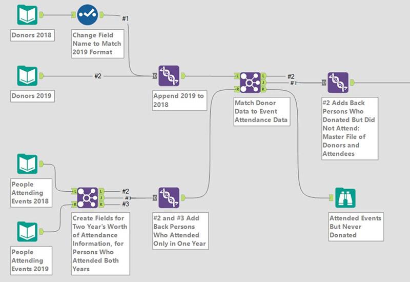 data blending chart precision analytics group